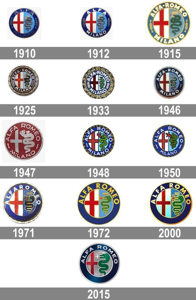 Alfa Romeo Logo Histoire 1910 2015
